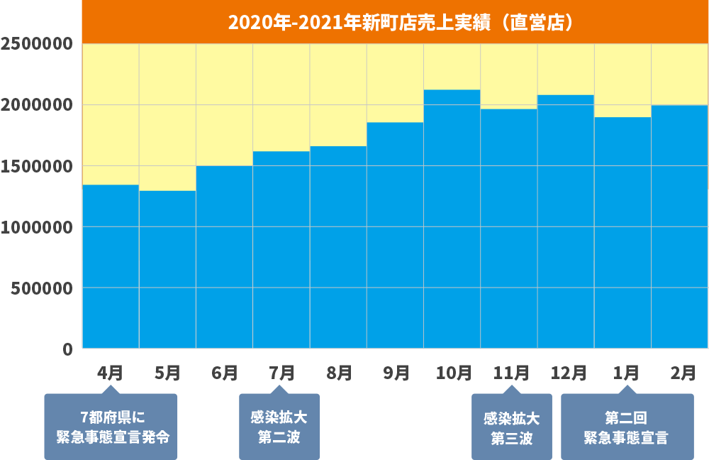 2020年-2021年新町店売上実績(直営店)